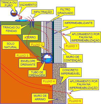 Simulation störanfälliger Systeme: Praxisorientierte Modelle und