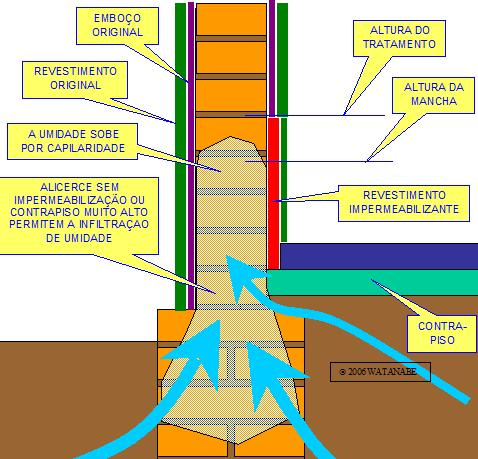 A profilaxia de patogenias nas edifica es - Impermeabilizante para paredes ...